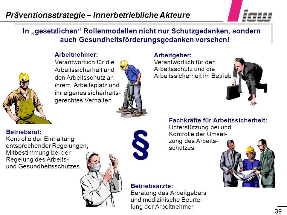 39 Präventionsstrategie – Innerbetriebliche Akteure Arbeitnehmer: Verantwortlich für die Arbeitssicherheit und den Arbeitsschutz an ihrem Arbeitsplatz