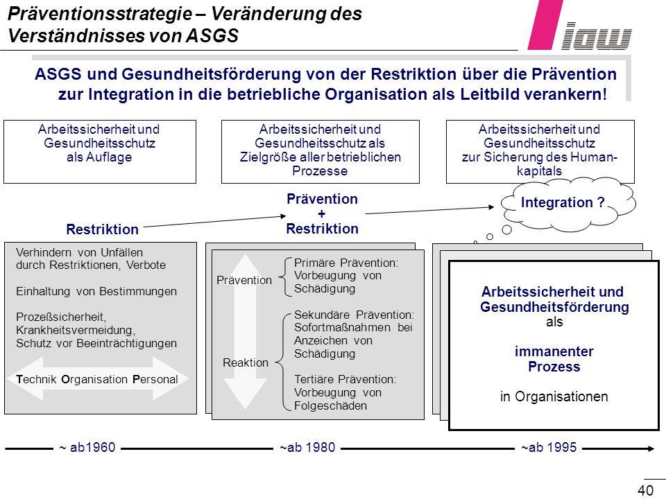 40 ASGS und Gesundheitsförderung von der Restriktion über die Prävention zur Integration in die betriebliche Organisation als Leitbild verankern! Präv