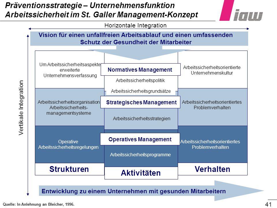 41 Präventionsstrategie – Unternehmensfunktion Arbeitssicherheit im St. Galler Management-Konzept Horizontale Integration Vertikale Integration Strukt