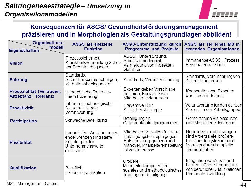 44 Salutogenesestrategie – Umsetzung in Organisationsmodellen Konsequenzen für ASGS/ Gesundheitsförderungsmanagement präzisieren und in Morphologien a