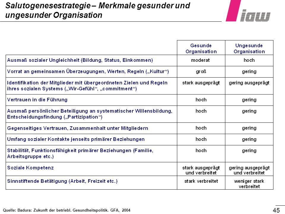 45 Salutogenesestrategie – Merkmale gesunder und ungesunder Organisation Quelle: Badura: Zukunft der betriebl. Gesundheitspolitik. GFA, 2004