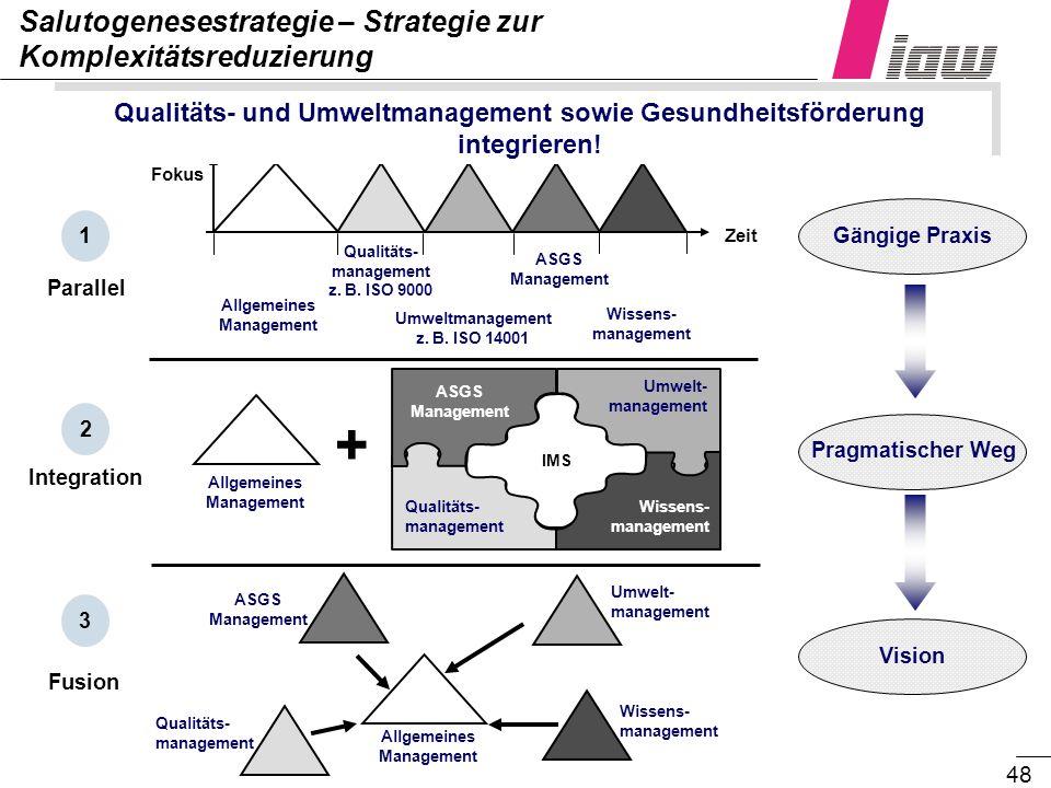 48 Salutogenesestrategie – Strategie zur Komplexitätsreduzierung Vision Pragmatischer Weg Gängige Praxis Parallel Allgemeines Management Qualitäts- ma