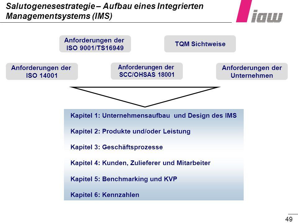 49 Salutogenesestrategie – Aufbau eines Integrierten Managementsystems (IMS) Anforderungen der ISO 9001/TS16949 Anforderungen der Unternehmen TQM Sich