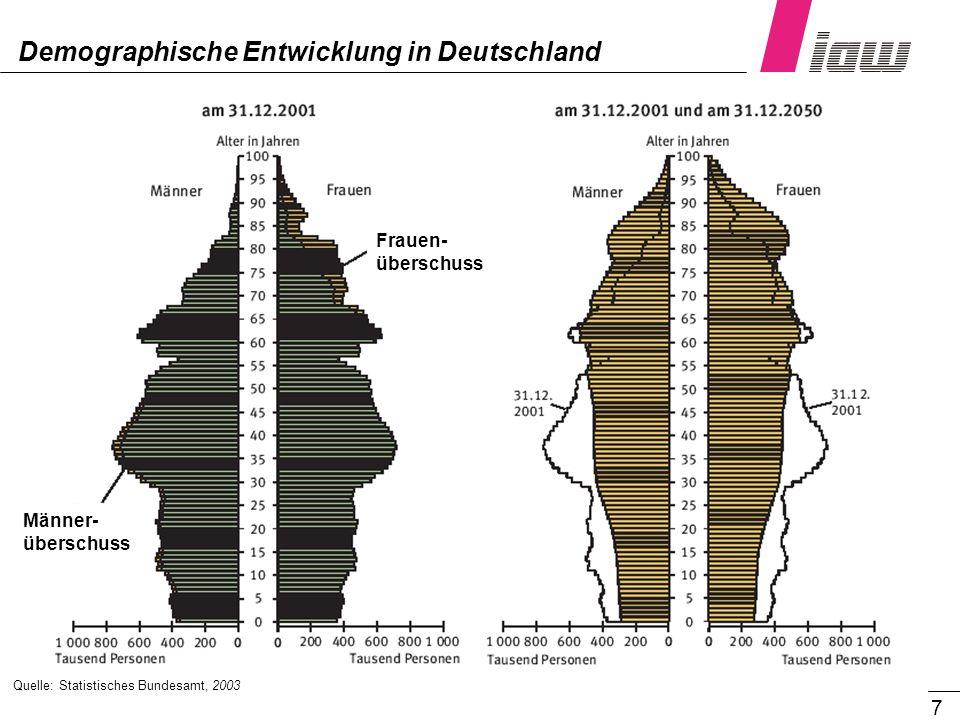7 Quelle: Statistisches Bundesamt, 2003 Demographische Entwicklung in Deutschland Frauen- überschuss Männer- überschuss