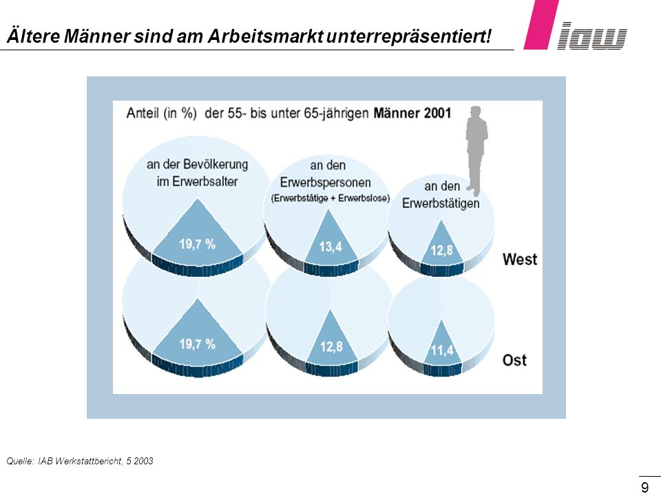 40 ASGS und Gesundheitsförderung von der Restriktion über die Prävention zur Integration in die betriebliche Organisation als Leitbild verankern.
