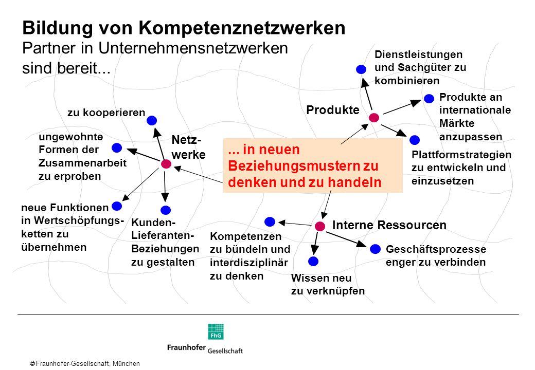Fraunhofer-Gesellschaft, München Netz- werke Produkte Interne Ressourcen zu kooperieren... in neuen Beziehungsmustern zu denken und zu handeln ungewoh