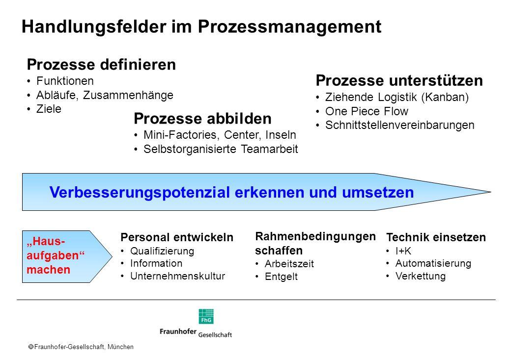 Fraunhofer-Gesellschaft, München Prozesse definieren Funktionen Abläufe, Zusammenhänge Ziele Personal entwickeln Qualifizierung Information Unternehme