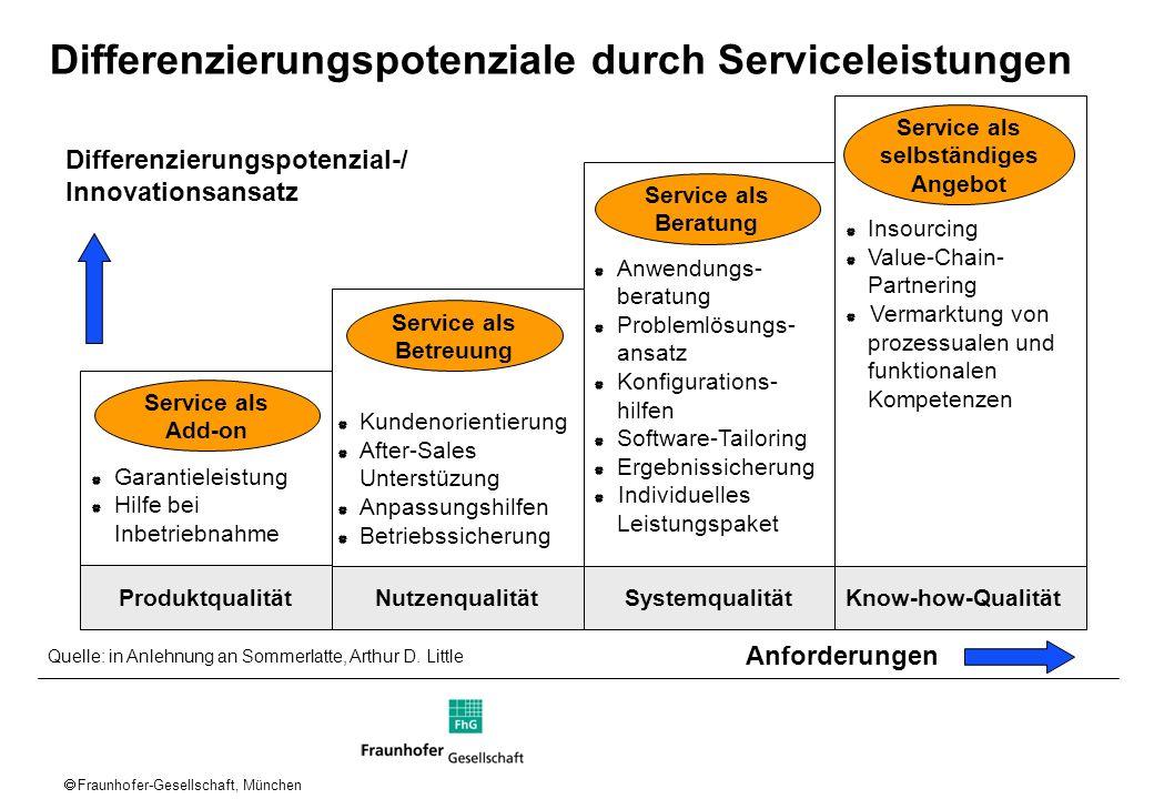 Fraunhofer-Gesellschaft, München Differenzierungspotenziale durch Serviceleistungen Differenzierungspotenzial-/ Innovationsansatz Anforderungen Anwend