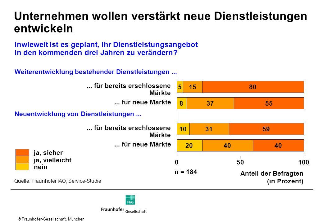 Fraunhofer-Gesellschaft, München Unternehmen wollen verstärkt neue Dienstleistungen entwickeln Anteil der Befragten (in Prozent) ja, sicher ja, vielle