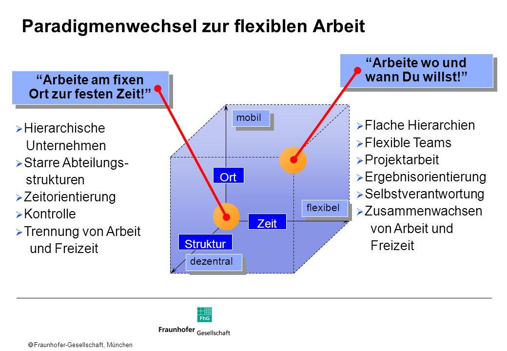 Fraunhofer-Gesellschaft, München Arbeite wo und wann Du willst! Arbeite wo und wann Du willst! Flache Hierarchien Flexible Teams Projektarbeit Ergebni