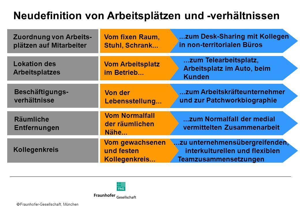 Fraunhofer-Gesellschaft, München Zuordnung von Arbeits- plätzen auf Mitarbeiter Vom fixen Raum, Stuhl, Schrank......zum Desk-Sharing mit Kollegen in n