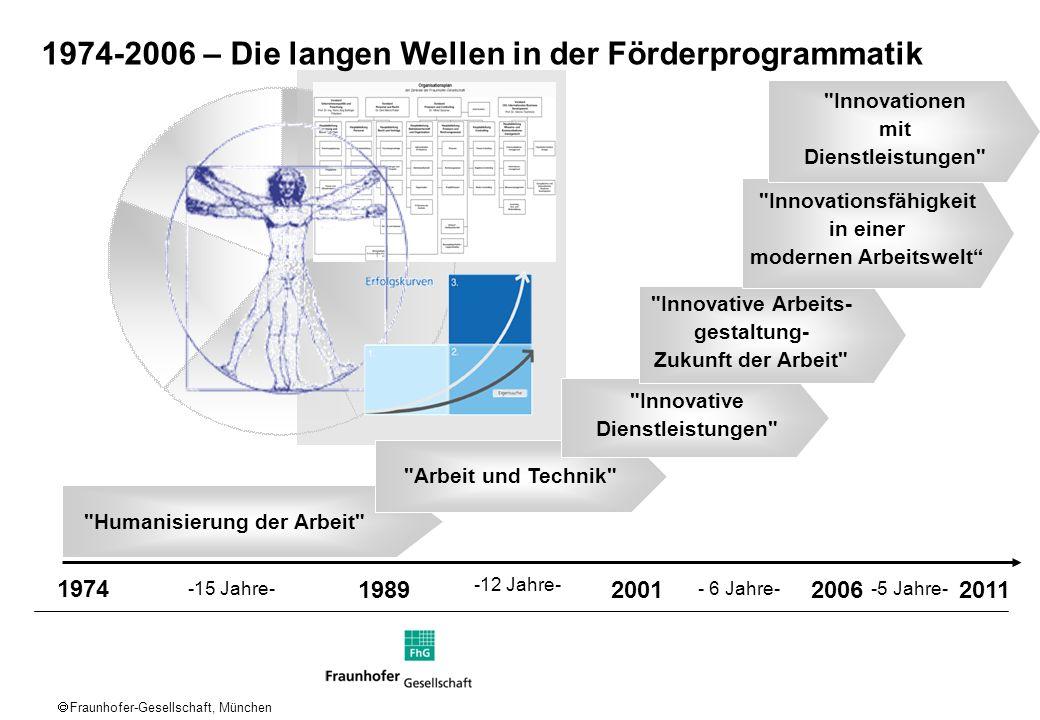 Fraunhofer-Gesellschaft, München 1974 1989200120062011 -15 Jahre- -12 Jahre- - 6 Jahre- -5 Jahre-