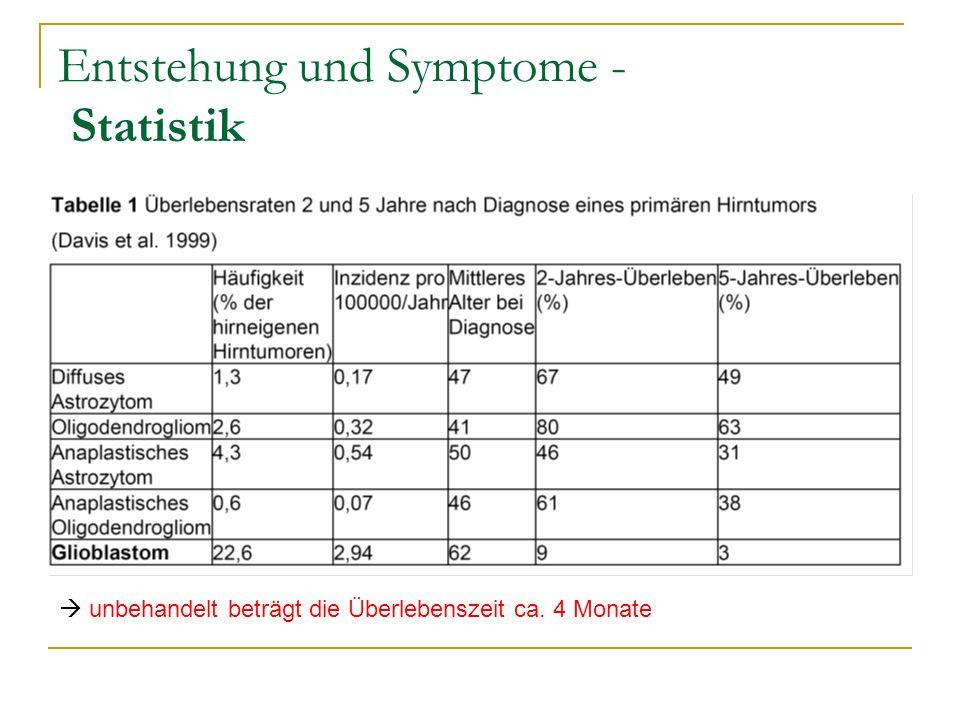 Entstehung und Symptome - Statistik unbehandelt beträgt die Überlebenszeit ca. 4 Monate