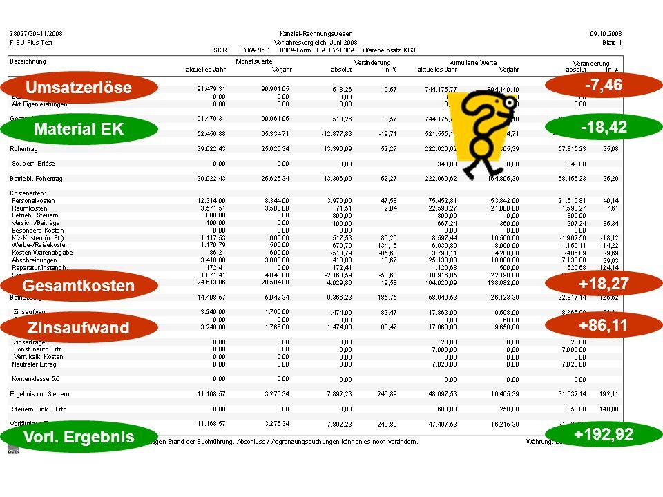 Vorl. Ergebnis +192,92 Material EK -18,42 Umsatzerlöse -7,46 Gesamtkosten +18,27 Zinsaufwand +86,11