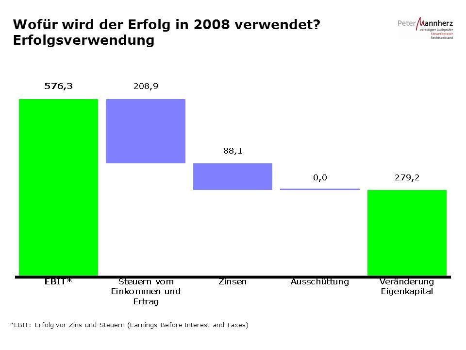 Wofür wird der Erfolg in 2008 verwendet? Erfolgsverwendung *EBIT: Erfolg vor Zins und Steuern (Earnings Before Interest and Taxes)