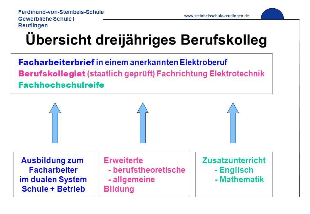 Ferdinand-von-Steinbeis-Schule Gewerbliche Schule I Reutlingen www.steinbeisschule-reutlingen.de Übersicht dreijähriges Berufskolleg Ausbildung zum Fa