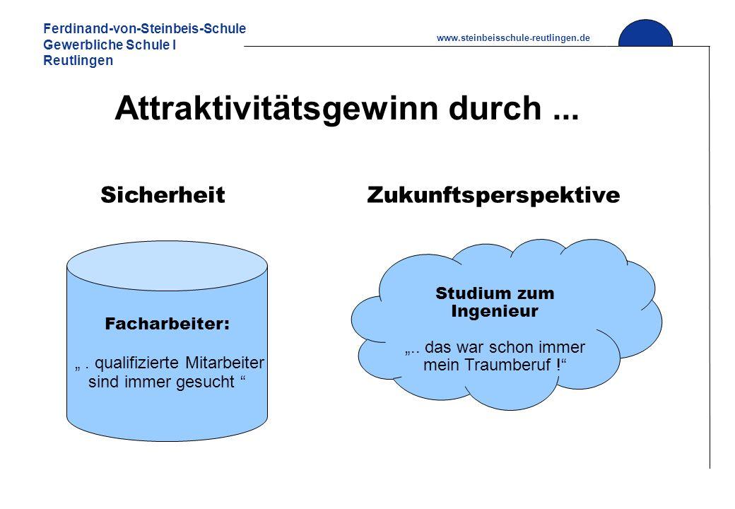 Ferdinand-von-Steinbeis-Schule Gewerbliche Schule I Reutlingen www.steinbeisschule-reutlingen.de Attraktivitätsgewinn durch... SicherheitZukunftspersp
