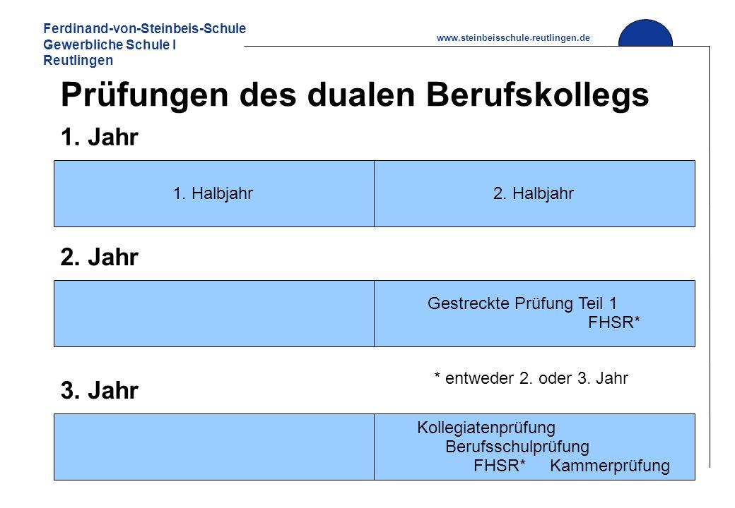 Ferdinand-von-Steinbeis-Schule Gewerbliche Schule I Reutlingen www.steinbeisschule-reutlingen.de Prüfungen des dualen Berufskollegs 1. Halbjahr 1. Jah