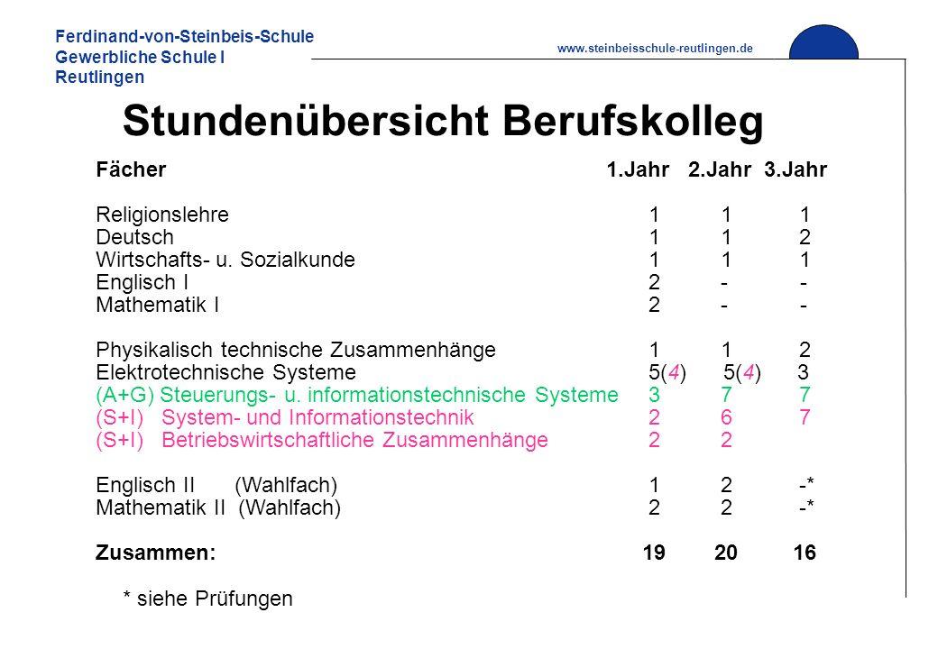 Ferdinand-von-Steinbeis-Schule Gewerbliche Schule I Reutlingen www.steinbeisschule-reutlingen.de Stundenübersicht Berufskolleg Fächer1.Jahr 2.Jahr 3.J