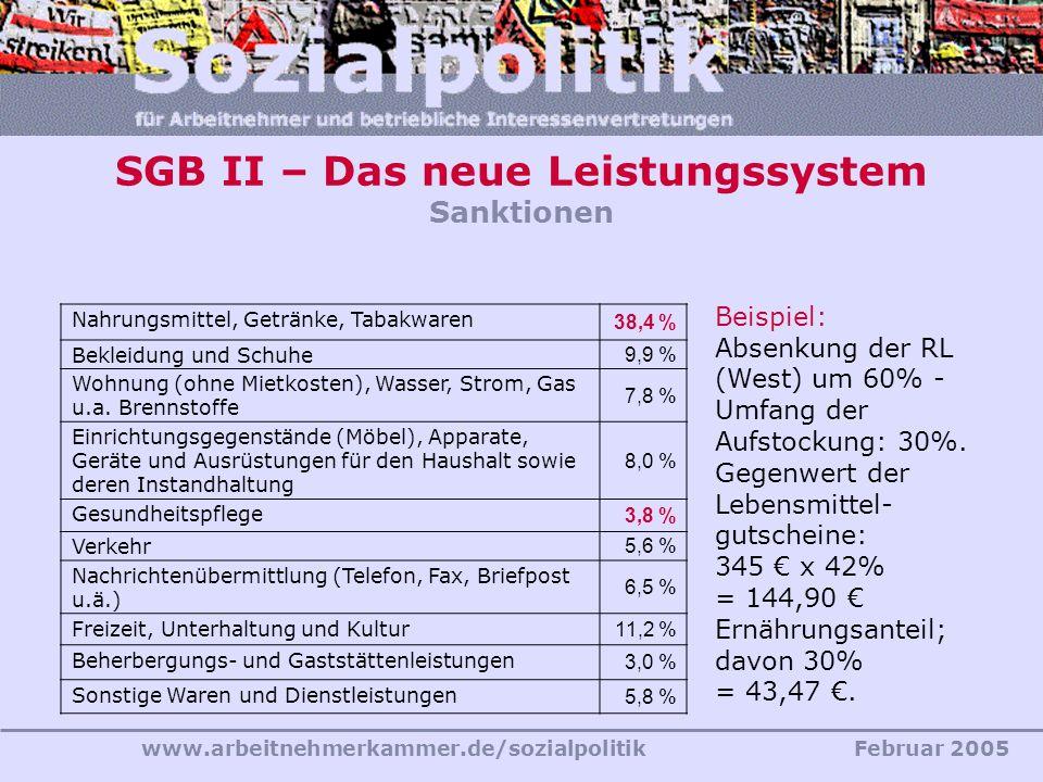 www.arbeitnehmerkammer.de/sozialpolitikFebruar 2005 SGB II – Das neue Leistungssystem Sanktionen Nahrungsmittel, Getränke, Tabakwaren 38,4 % Bekleidun