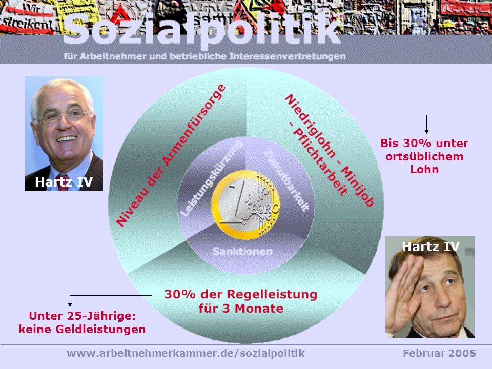 www.arbeitnehmerkammer.de/sozialpolitikFebruar 2005 Unter 25-Jährige: keine Geldleistungen Bis 30% unter ortsüblichem Lohn Hartz IV