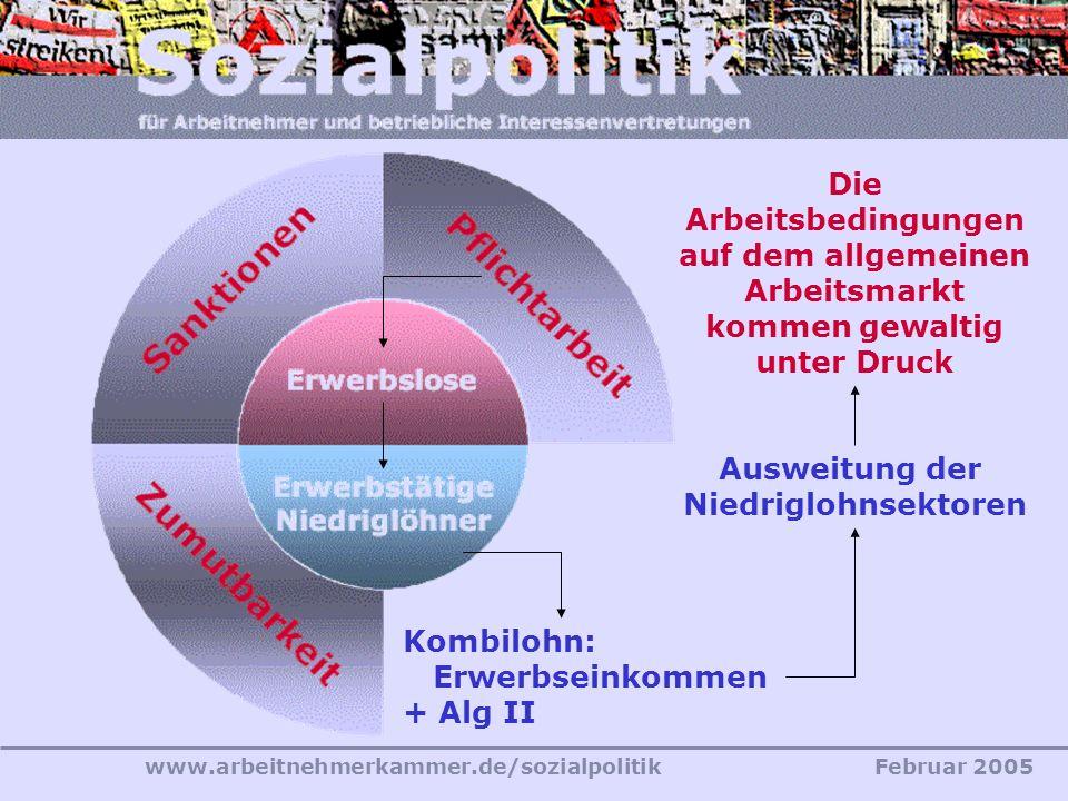 www.arbeitnehmerkammer.de/sozialpolitikFebruar 2005 Alg II-Potenzial Kombilohn: Erwerbseinkommen + Alg II Ausweitung der Niedriglohnsektoren Die Arbei