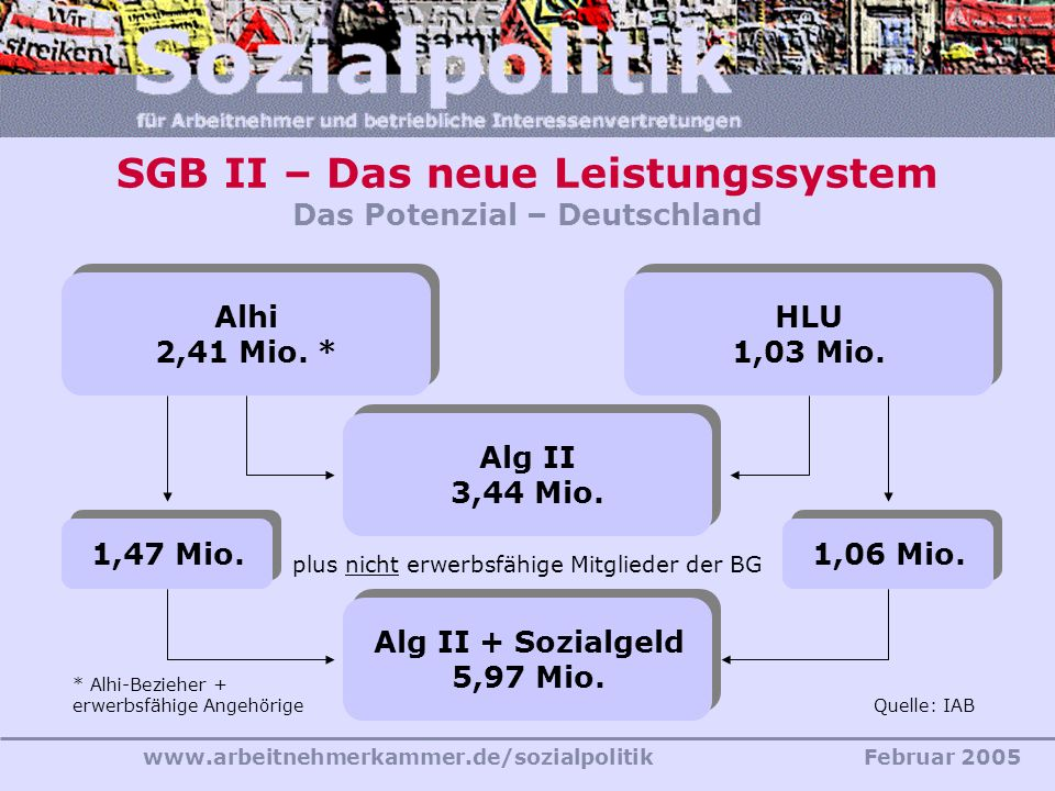 www.arbeitnehmerkammer.de/sozialpolitikFebruar 2005 SGB II – Das neue Leistungssystem Das Potenzial – Deutschland HLU 1,03 Mio. Alg II 3,44 Mio. plus