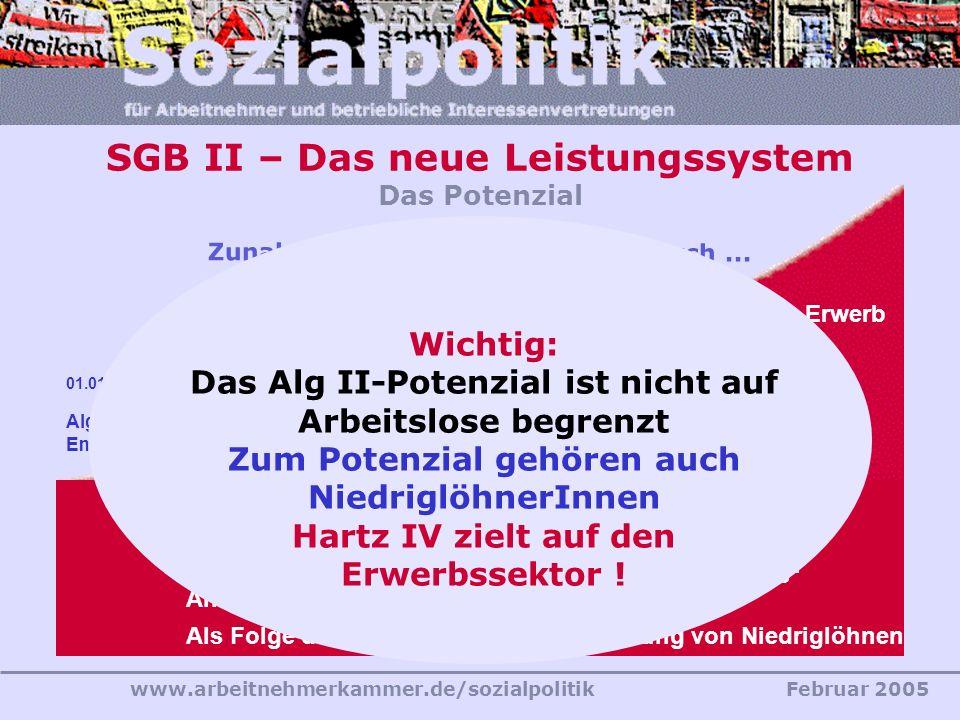 www.arbeitnehmerkammer.de/sozialpolitikFebruar 2005 Alg II- Empfänger 01.01.2005 Zunahme der Alg II-Empfänger durch... SGB II – Das neue Leistungssyst
