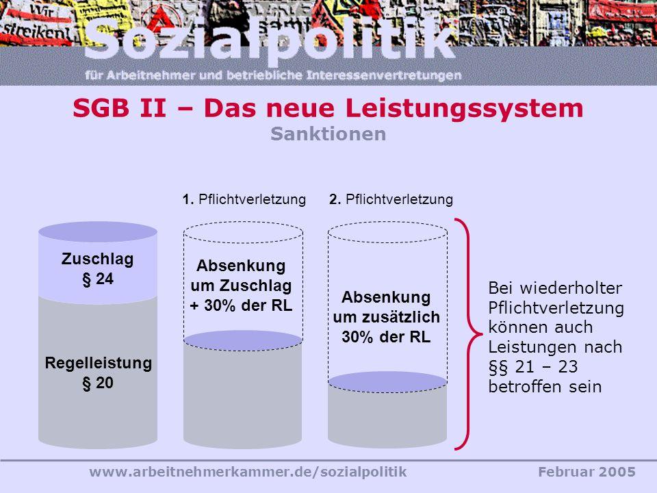 www.arbeitnehmerkammer.de/sozialpolitikFebruar 2005 Regelleistung § 20 Zuschlag § 24 Absenkung um Zuschlag + 30% der RL 1. Pflichtverletzung Absenkung