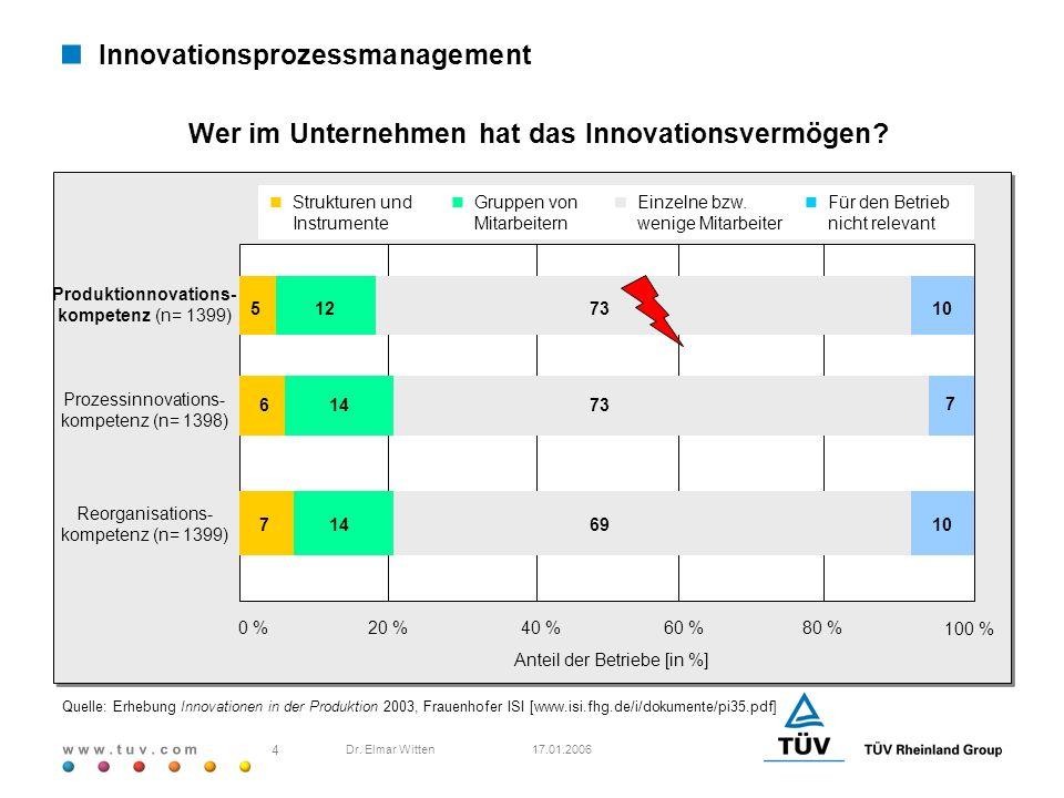 w w w. t u v. c o m 17.01.2006 4 Dr. Elmar Witten Quelle: Erhebung Innovationen in der Produktion 2003, Frauenhofer ISI [www.isi.fhg.de/i/dokumente/pi