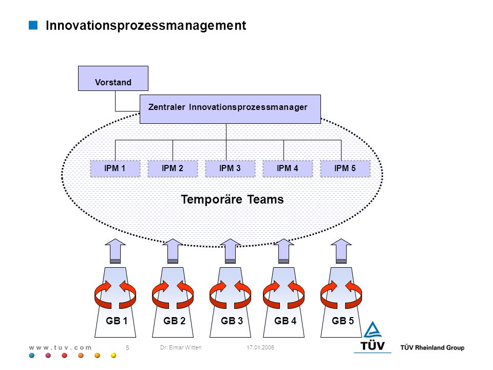 w w w. t u v. c o m 17.01.2006 5 Dr. Elmar Witten Zentraler Innovationsprozessmanager Vorstand IPM 1 GB 1GB 2GB 3GB 4GB 5 IPM 2IPM 3IPM 4IPM 5 Temporä