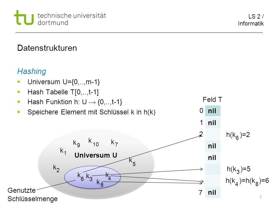 LS 2 / Informatik 3 Hashing Universum U={0,..,m-1} Hash Tabelle T[0,..,t-1] Hash Funktion h: U {0,..,t-1} Speichere Element mit Schlüssel k in h(k) Datenstrukturen Universum U k k k k k k k k 1 2 3 4 5 6 7 8 Genutzte Schlüsselmenge nil 0 1 2 7 Feld T h(k )=2 h(k )=5 h(k )=h(k )=6 Kollision.