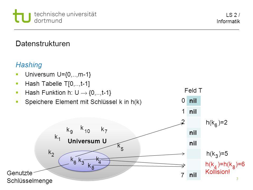 LS 2 / Informatik 4 Hashing mit Verkettung Universum U={0,..,m-1} Hash Tabelle T[0,..,t-1] Hash Funktion h: U {0,..,t-1} Speichere Element mit Schlüssel k in h(k) Löse Kollisionen durch Listen auf (wie vorhin) Datenstrukturen Universum U k k k k k k k k 1 2 3 4 5 6 7 8 Genutzte Schlüsselmenge nil 0 1 2 7 Feld T k k k k 4 8 3 6 k k 9 10