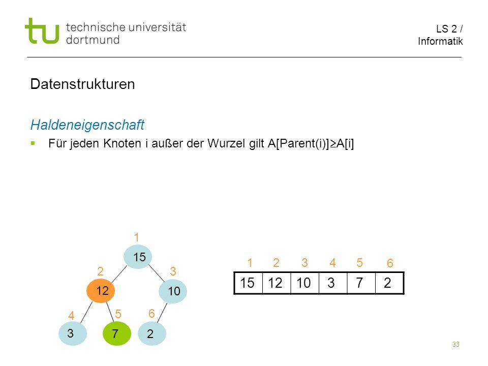 LS 2 / Informatik 33 Datenstrukturen Haldeneigenschaft Für jeden Knoten i außer der Wurzel gilt A[Parent(i)] A[i] 151210 3 7 2 15 12 10 3 7 2 1 1 2 2