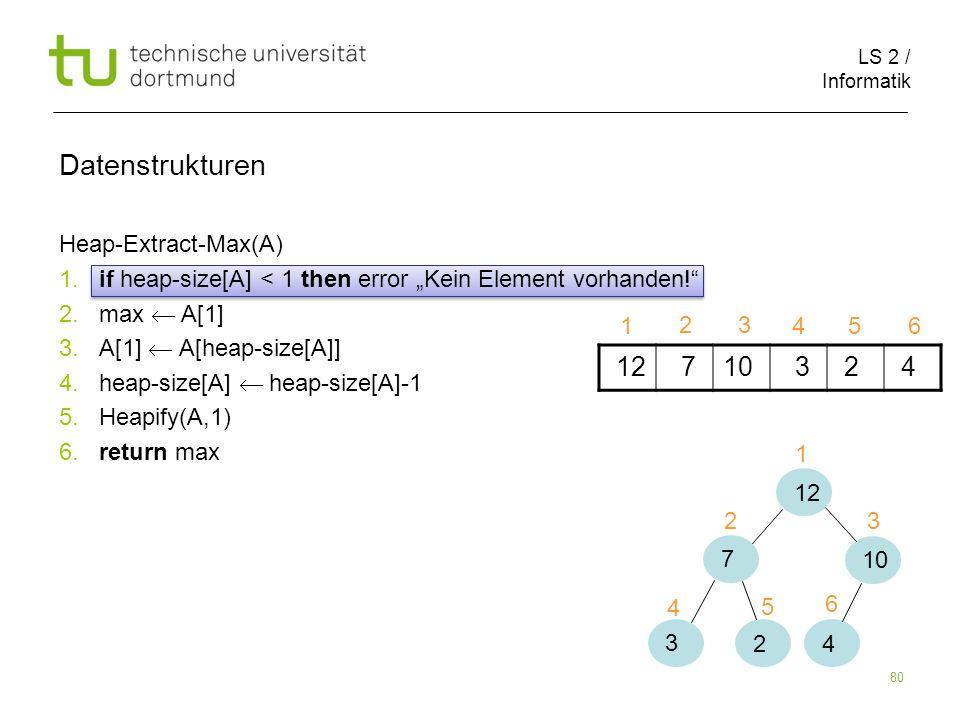 LS 2 / Informatik 80 Heap-Extract-Max(A) 1. if heap-size[A] < 1 then error Kein Element vorhanden! 2. max A[1] 3. A[1] A[heap-size[A]] 4. heap-size[A]