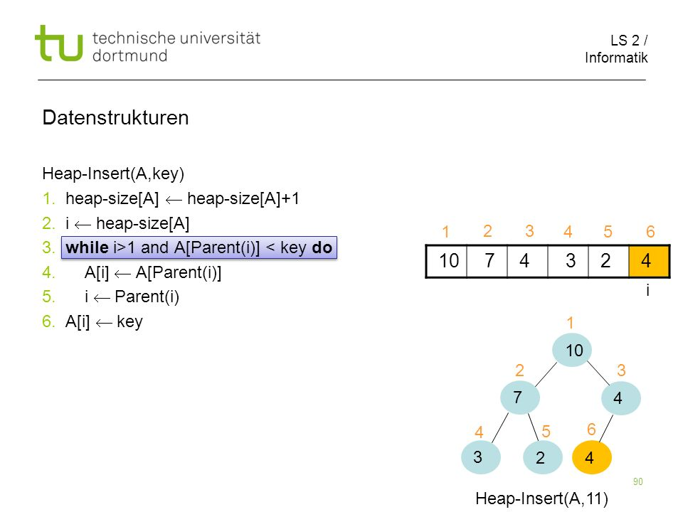 LS 2 / Informatik 90 Heap-Insert(A,key) 1. heap-size[A] heap-size[A]+1 2. i heap-size[A] 3. while i>1 and A[Parent(i)] < key do 4. A[i] A[Parent(i)] 5