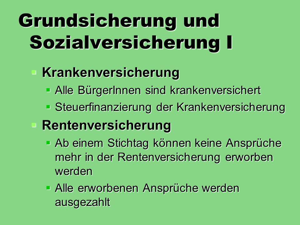 Grundsicherung und Sozialversicherung II Arbeitslosenversicherung Arbeitslosenversicherung ALG II (Hartz IV) wird abgeschafft ALG II (Hartz IV) wird abgeschafft ALG I wird abgeschafft (evtl.