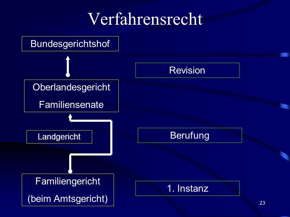 22 Familienrechtliche Gesetze außerhalb des BGB Lebenspartnerschaftsgesetz v. 16.2.2001 (LPartG) mit Novelle v. 15.12.2004 SGB VIII (Kinder- und Jugen