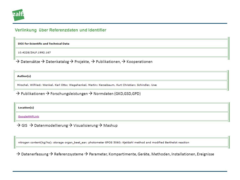 Datensätze Datenkatalog Projekte, Publikationen, Kooperationen Publikationen Forschungsleistungen Normdaten (GKD,GSD,GPD) GIS Datenmodellierung Visual