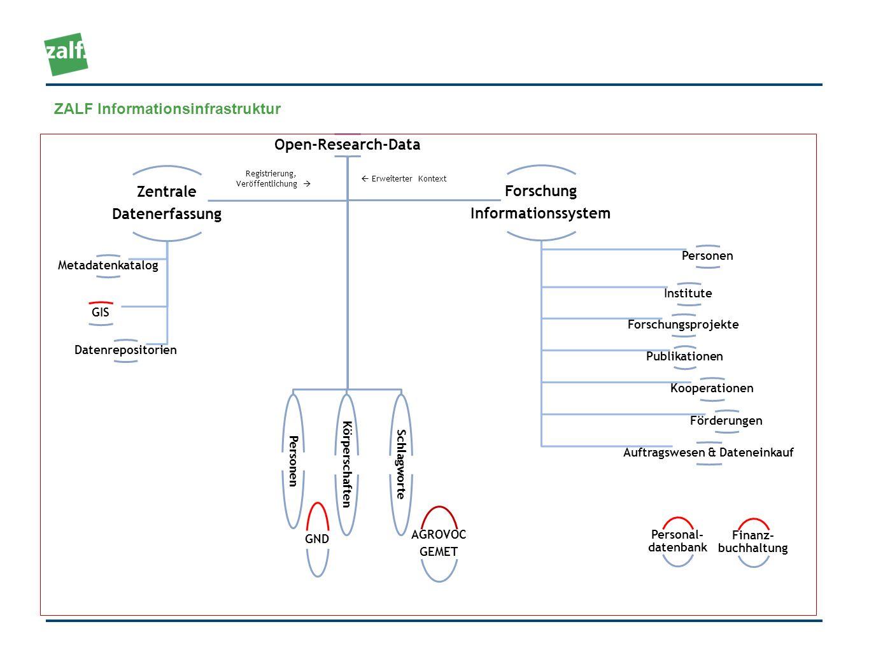 Open-Research-Data Personen Körperschaften Schlagworte Zentrale Datenerfassung Metadatenkatalog Datenrepositorien GIS Forschung Informationssystem Per