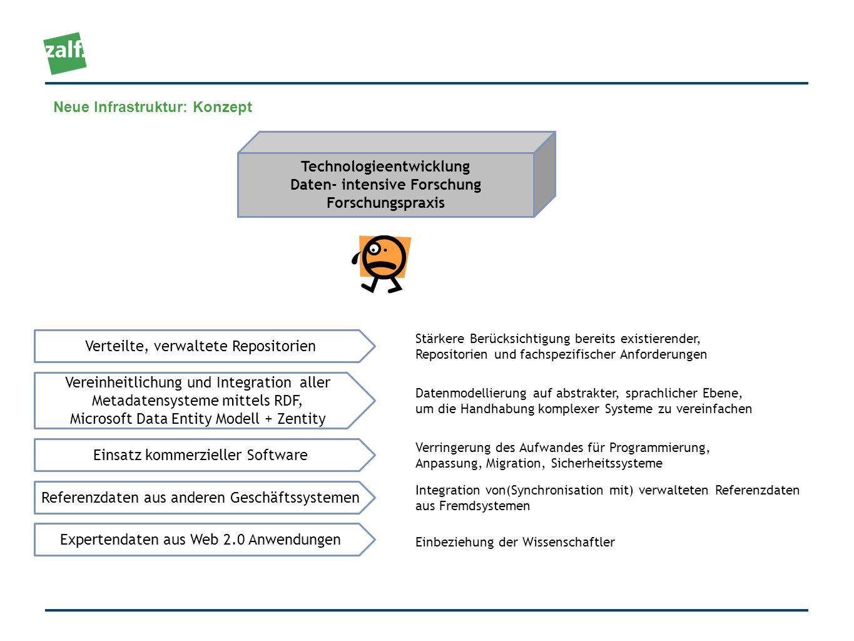 Technologieentwicklung Daten- intensive Forschung Forschungspraxis Neue Infrastruktur: Konzept Verteilte, verwaltete Repositorien Vereinheitlichung un