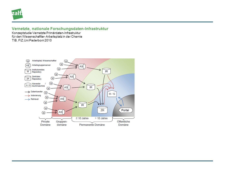 Vernetzte, nationale Forschungsdaten-Infrastruktur Konzeptstudie Vernetzte Primärdaten-Infrastruktur für den Wissenschaftler- Arbeitsplatz in der Chem