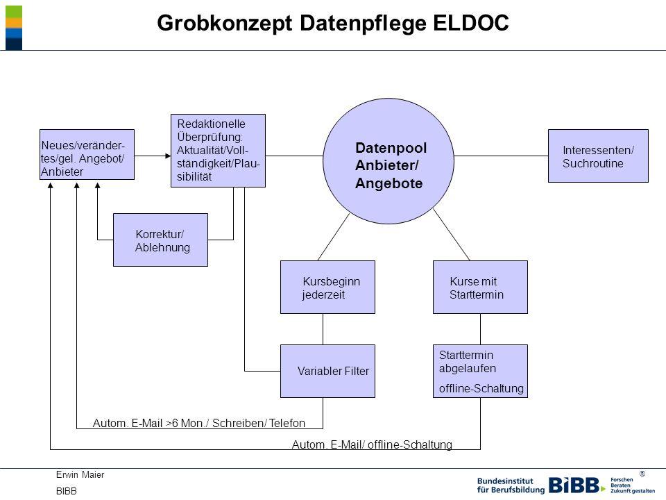 ® Erwin Maier BIBB Grobkonzept Datenpflege ELDOC Datenpool Anbieter/ Angebote Neues/veränder- tes/gel. Angebot/ Anbieter Redaktionelle Überprüfung: Ak