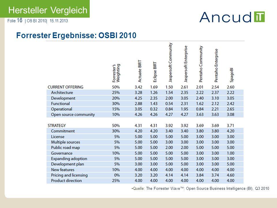 Folie 16   OS BI 2010  15.11.2013 Forrester Ergebnisse: OSBI 2010 Hersteller Vergleich Quelle: The Forrester Wave: Open Source Business Intelligence (