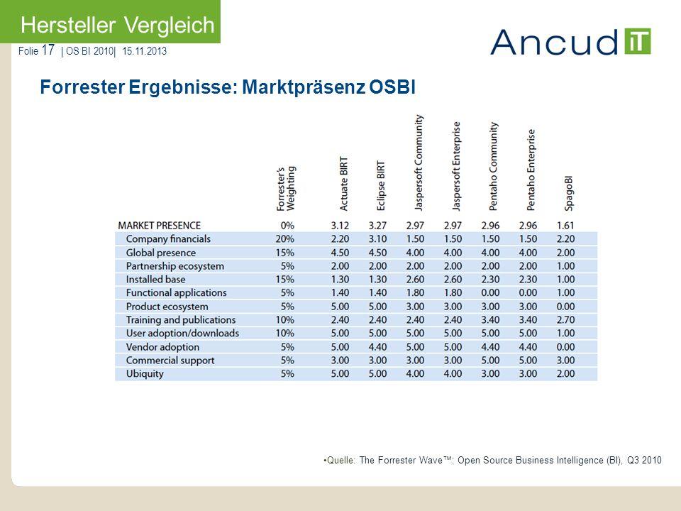 Folie 17   OS BI 2010  15.11.2013 Forrester Ergebnisse: Marktpräsenz OSBI Hersteller Vergleich Quelle: The Forrester Wave: Open Source Business Intell