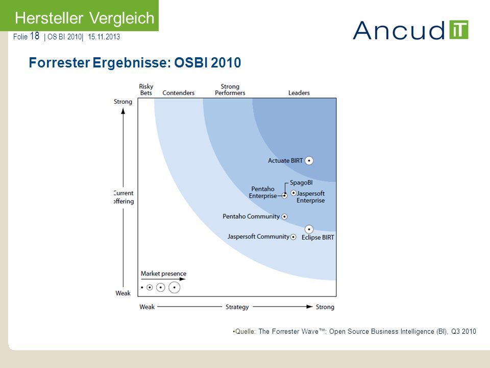 Folie 18   OS BI 2010  15.11.2013 Forrester Ergebnisse: OSBI 2010 Hersteller Vergleich Quelle: The Forrester Wave: Open Source Business Intelligence (