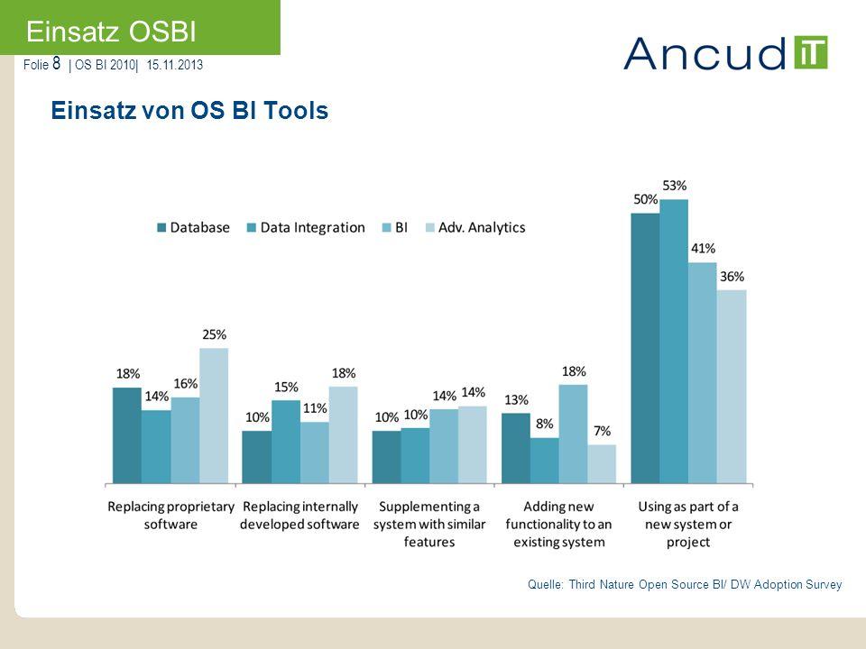 Folie 8   OS BI 2010  15.11.2013 Einsatz von OS BI Tools Einsatz OSBI Quelle: Third Nature Open Source BI/ DW Adoption Survey