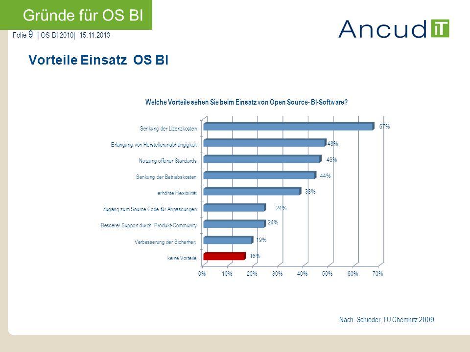 Folie 9   OS BI 2010  15.11.2013 Vorteile Einsatz OS BI Gründe für OS BI Nach Schieder, TU Chemnitz 2009