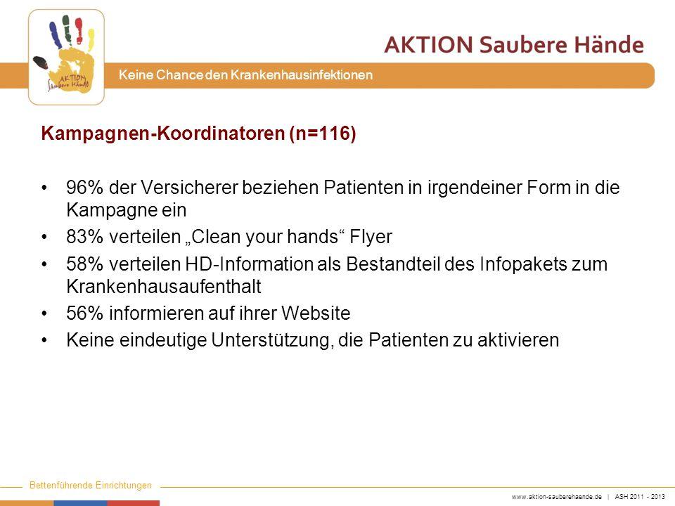 www.aktion-sauberehaende.de | ASH 2011 - 2013 Bettenführende Einrichtungen Keine Chance den Krankenhausinfektionen Kampagnen-Koordinatoren (n=116) 96%