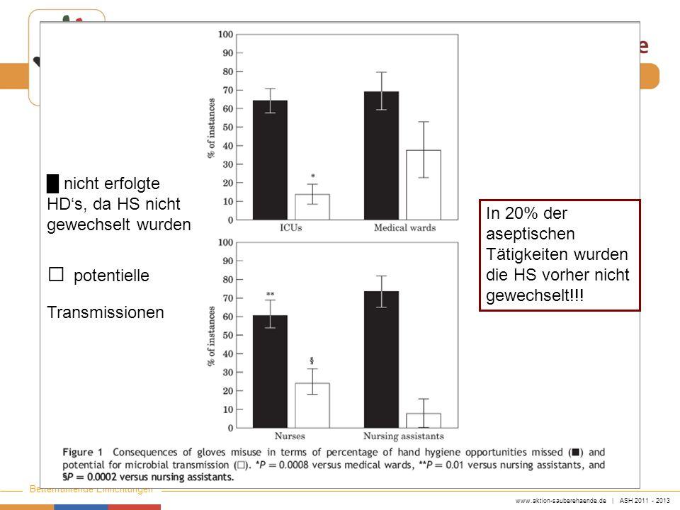 www.aktion-sauberehaende.de | ASH 2011 - 2013 Bettenführende Einrichtungen Keine Chance den Krankenhausinfektionen nicht erfolgte HDs, da HS nicht gew